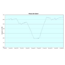Grafiek 2.3 Waterniveau t.o.v. NAP in spaarbekken De Gijster. Metingen van Evides Waterbedrijf